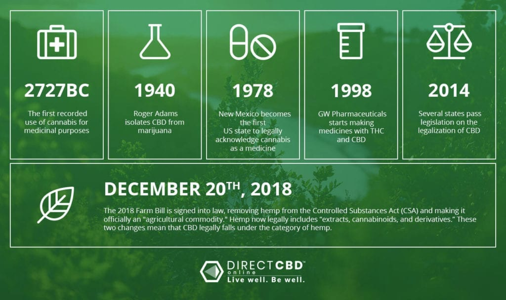 Important dates in the history of CBD.